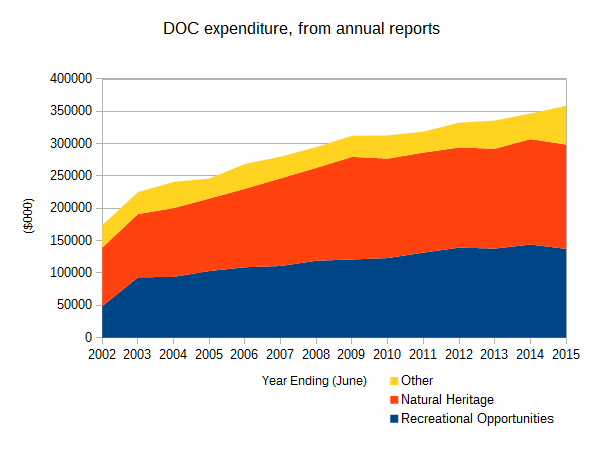 DOC Expenditure Chart